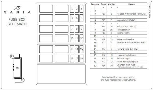Fusebox schematic, G21